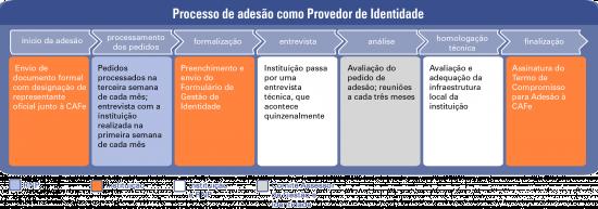 adesao_como_provedor_de_identidade