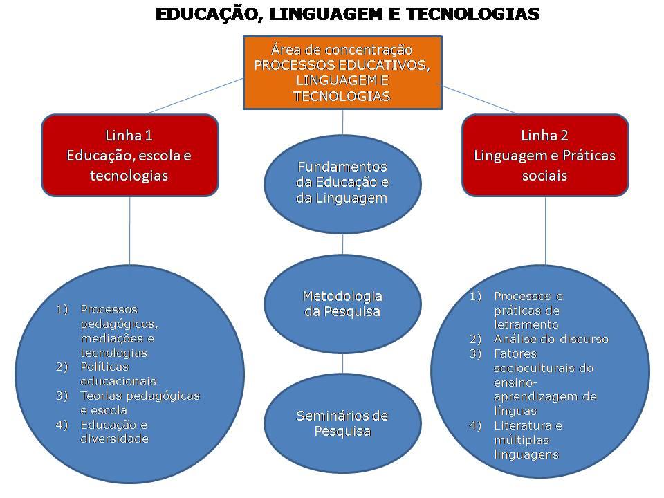 Síntese Gráfica da Estrutura Curricular