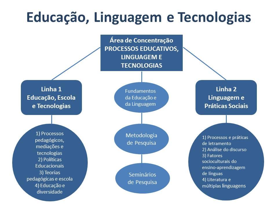 Educao_Linguagem_e_Tecnologias__NOVO